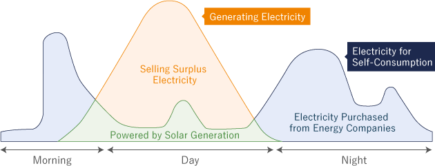 Economizing by Selling Surplus Electricity