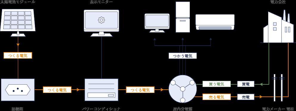 太陽光発電システム機器構成と電気の流れ