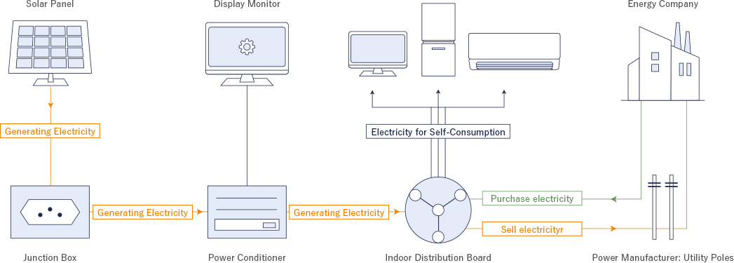 Equipment Configuration and Electric Flow of Solar Power Generation System